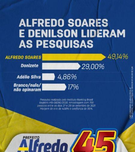 Alfredo Soares lidera nas Eleições Suplementares em Paranhos segundo pesquisa divulgada nesta quinta-feira
